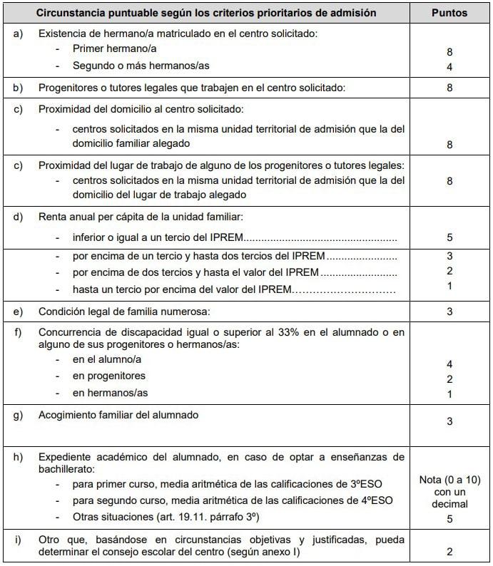 Circunstancias puntuables según criterios de admisión
