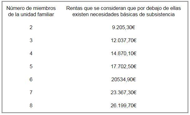 EXTRACTO de la Orden de 30 de octubre de 2019, de la Consejería de Educación, por la que se convocan ayudas dirigidas a la adquisición de dispositivos digitales para su utilización por el alumnado que curse educación primaria y educación secundaria obligatoria en centros docentes de la Comunidad de Castilla y León, para el curso 2019/2020.