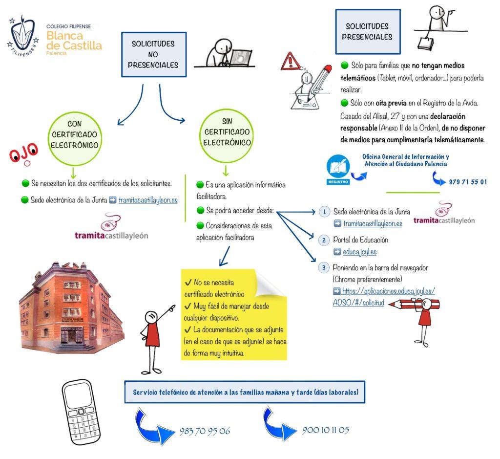 Proceso de admisión alumnado Junta de Castilla y León (Colegio Filipense Blanca de Castilla)