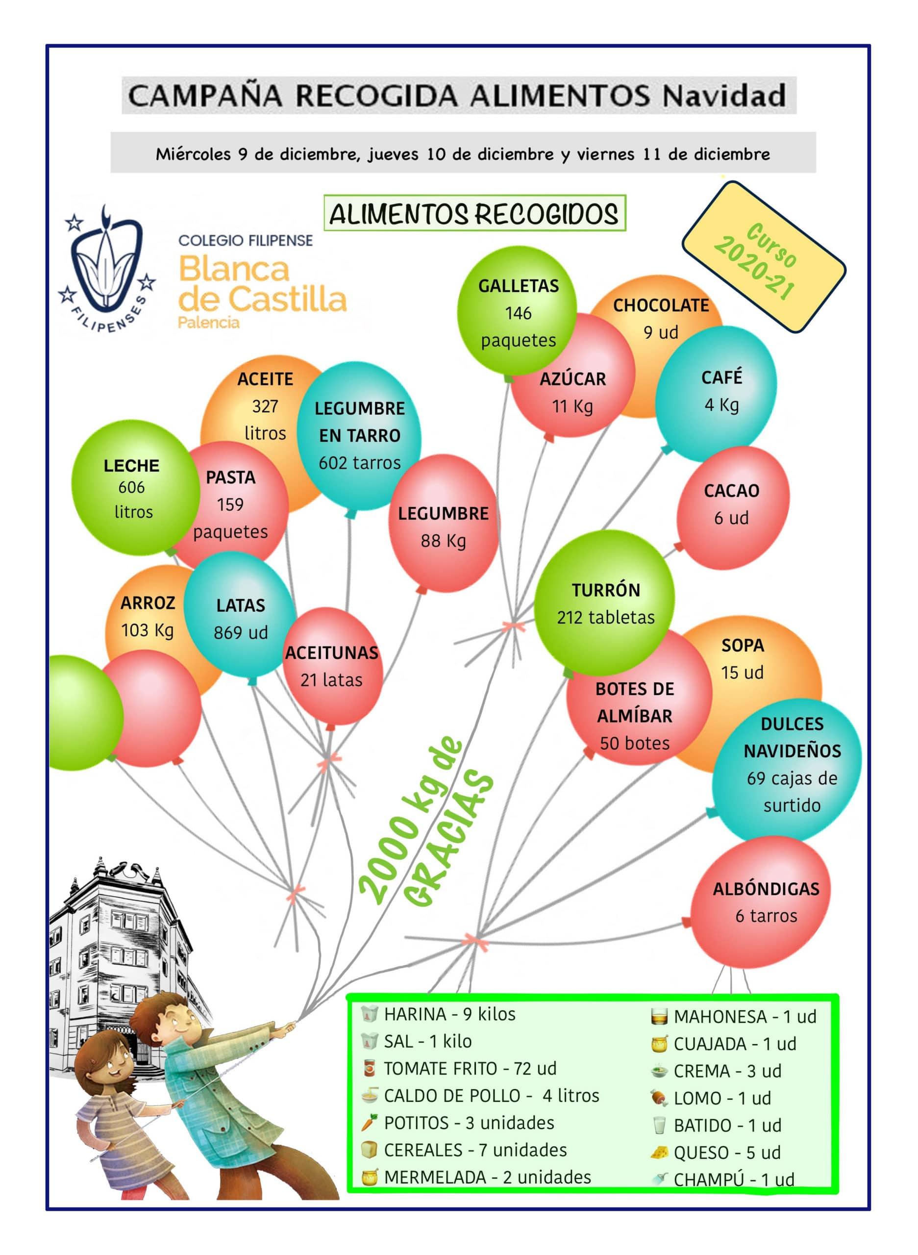 Campaña de recogida de alimentos 2020 del Colegio Blanca de Castilla de Palencia