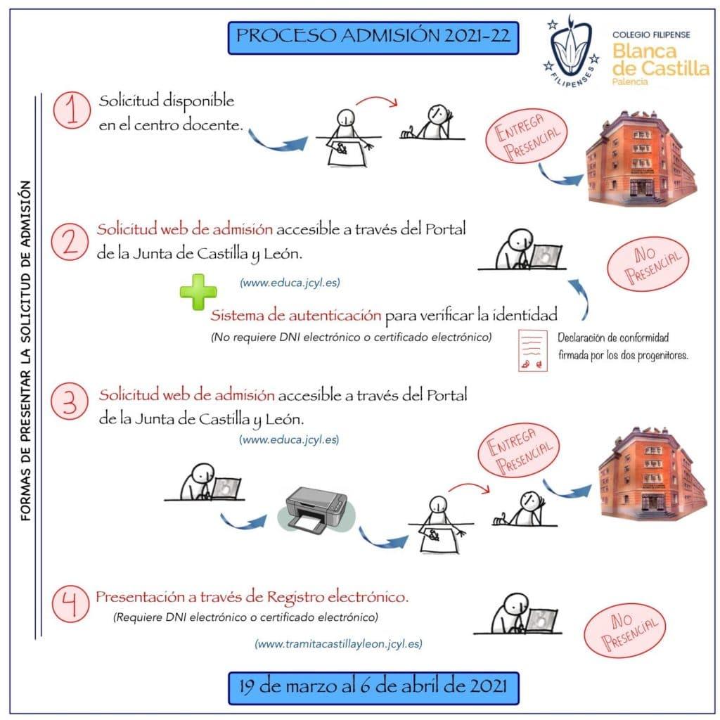Proceso de admisión en centros sostenidos con fondos públicos (Junta de Castilla y León) - Colegio Filipense Blanca de Castilla